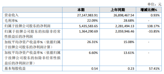 新翔星2020年净利同比增长138.17% 研发费用减少