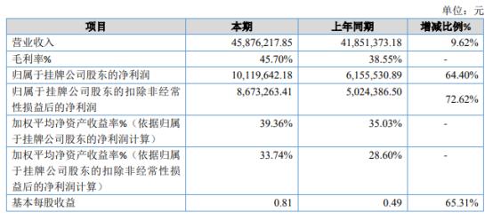 智乐星2020年净利同比增长64.4% 收到政府补助资金增加