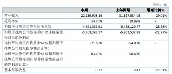 奇宝星2020年亏损459.14万 原材料价格一度疯涨