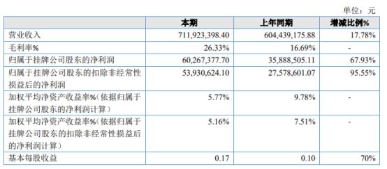 飛馬智科2020年淨利同比增長67.93% 業務增長
