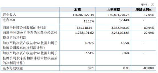 瑞博股份2020年净利同比减少80.94% 研发投入增加
