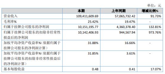 中天星2020年净利润同比增长132.81% 公司的业务规模扩大了