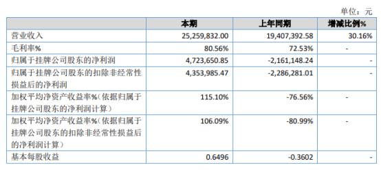 旭德教育2020年净利472.37万同比扭亏为盈 社保和增值税大幅减少