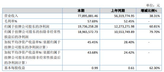 融通股份2020年净利同比增长60.81% 人均产值有所增加