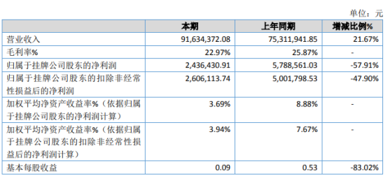 华夏天通2020年净利同比减少57.91% 信用减值损失增加