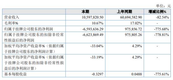 威联股份2020年亏损659.36万 新项目投标和开工手续延期