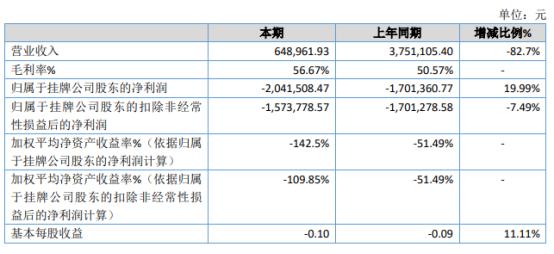 明德圣贤2020年亏损204.18万 线下活动无法正常进行