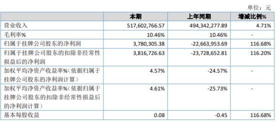 微网通联2020年净利同比增长116.68%  坏账损失有所好转