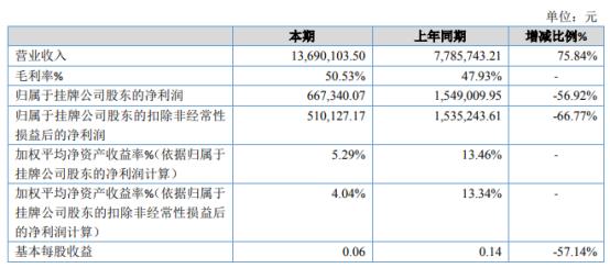 易顺2020年净利润同比下降56.92% 销售费用和管理费用增加