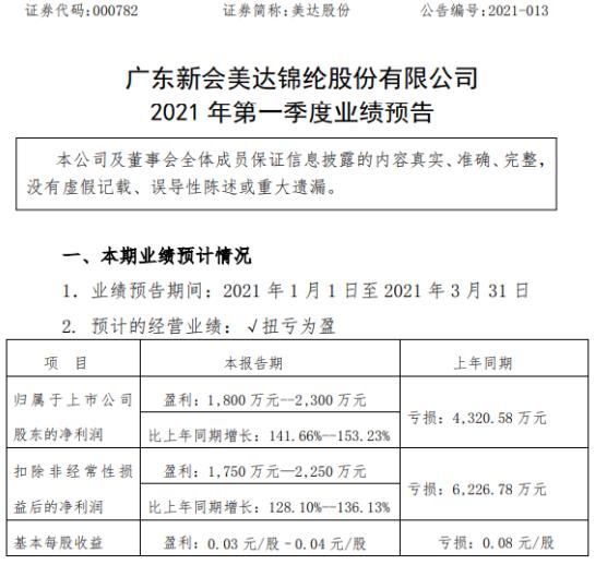 美达股份2021年第一季度预计净利1800万-2300万 销售量价齐升