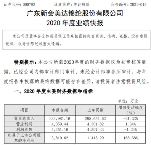 美达股份2020年度净利3811万增长168.68% 投资收益增加