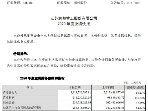 润邦2020年净利润2.56亿 增长82% 高端设备业务增长