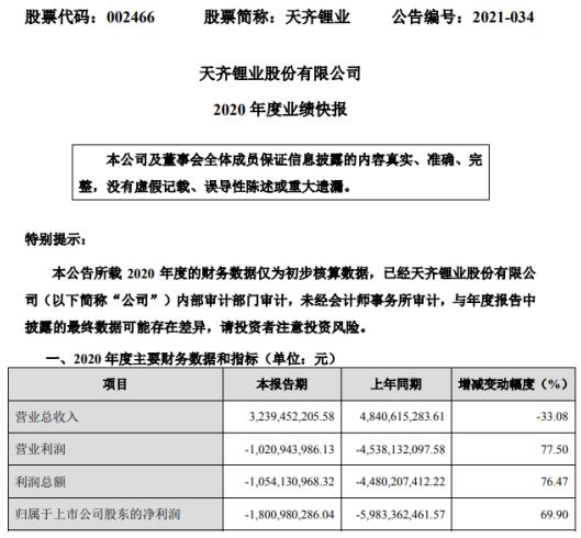 天齐锂业2020年度亏损18.01亿 同比亏损减少