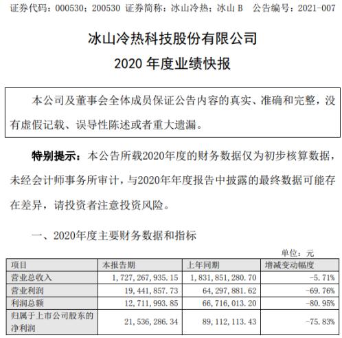 冰山冷热2020年度净利2153.63万下滑76% 投资收益减少