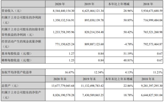 巨星科技2020年净利13.5亿增长51%:董事长仇建平薪酬93万