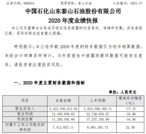 泰山石油2020年度净利741.29万增长22.3% 期间费用同比下降