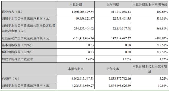 寒锐钴业2021年第一季度净利9995.88万同比增长339.31% 钴铜销售量价齐升