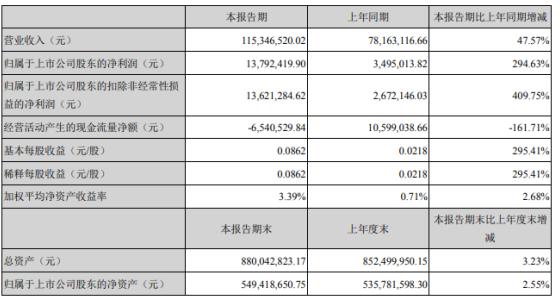 奥联电子2021年第一季度净利1379.24万同比增长294.63%
