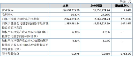 北斗信息2020年净利202.49万扭亏为盈 研发费用减少