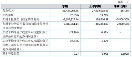 天元环保2020年亏损768.53万由盈转亏 销售费用大幅增长