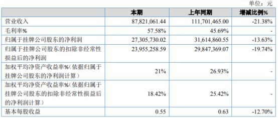 江南传媒2020年净利2730.57万下滑13.63% 受疫情影响收入减少