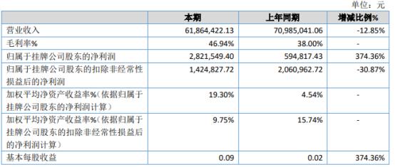 汉亦盛2020年净利282.15万增长374.36% 营业成本较上年减少