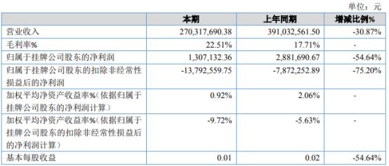 华烁科技2020年净利130.71万下滑54.64% 销售规模整体下降