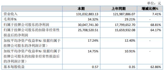 湘泉药业2020年净利3004.77万增长68.81% 销售毛利增加