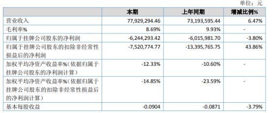 鑫浩源2020年亏损624.43万亏损增加 其他收益减少