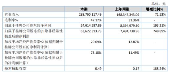 万得福2020年净利2461.46万增长193.21% 业务总体规模大幅增长