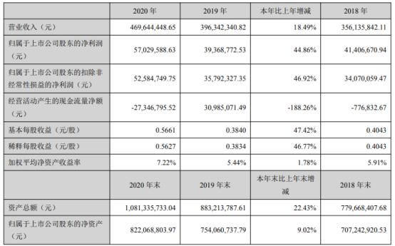 达威股份2020年净利增长44.86% 董事长严建林薪酬77.59万