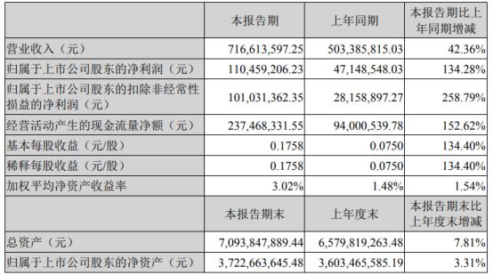 东富龙2021年第一季度净利增长134.28% 本期公司加快交付验收进度