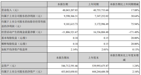 泰林生物2021年第一季度净利增长30.64% 各产品系列订单持续增长