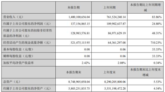华策影视2021年第一季度净利增长24.8% 本期销售规模扩大