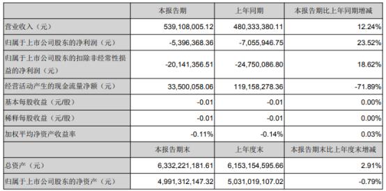 大富科技2021年第一季度亏损539.64万 投资收益增加