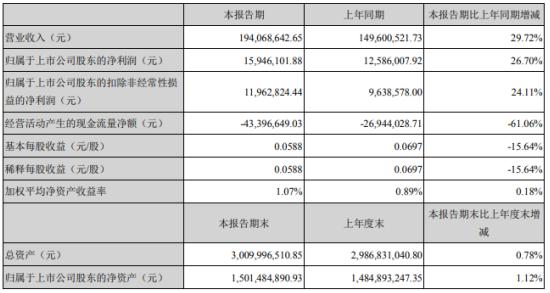 东杰智能2021年第一季度净利增长26.7% 管理费用增加