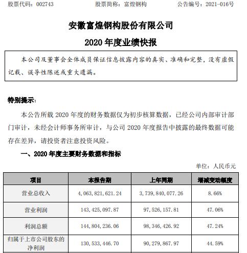 富煌钢构2020年度净利1.31亿 较上年同期增长44.59%