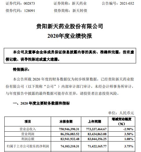 新天药业2020年度净利7410.32万 较上年同期增长3.75%