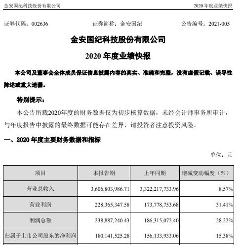 金安国纪2020年度净利增长15% 覆铜板销售价格大幅增长