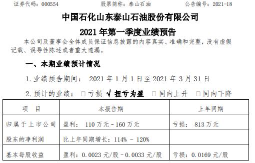 泰山石油2021年第一季度预计净利润110万-160万 生产经营正常进行
