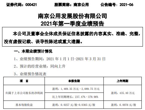 南京公用2021年一季度净利增长238%–380% 燃气销售单价增加