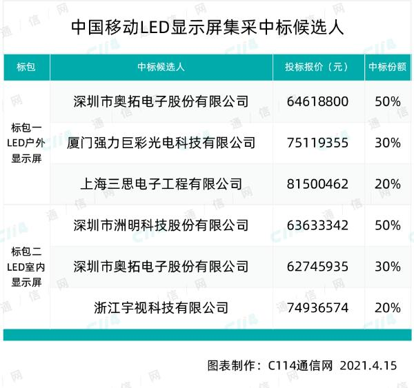 中国移动LED显示屏集采:奥拓电子、洲明科技等5厂商中标