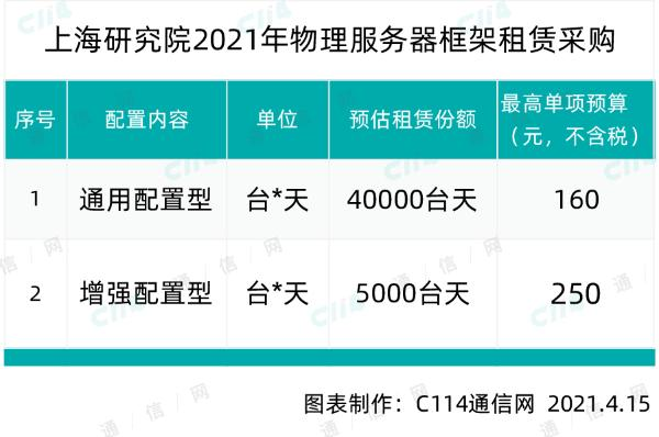 中国电信物理服务器框架租赁采购,总预算超800万元