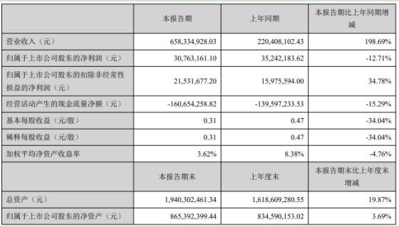 帝科股份2021年第一季度净利减少12.71% 营业成本增加