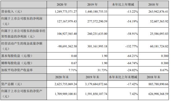 华铭智能2020年净利下滑54.19% 董事长张亮薪酬36.75万