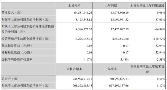 锦盛新材2021年第一季度净利减少37.61% 毛利率下降