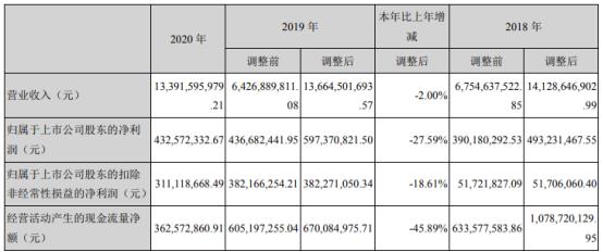 四通新材2020年净利下滑27.59% 董事长臧立国薪酬30.15万