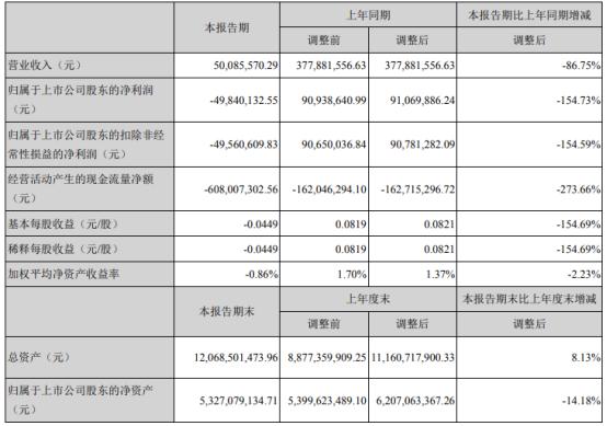 天保基建2021年第一季度亏损4984.01万由盈转亏 售房收入同比减少