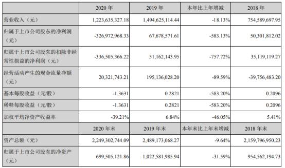航新科技2020年亏损3.27亿 董事长卜范胜薪酬137.25万