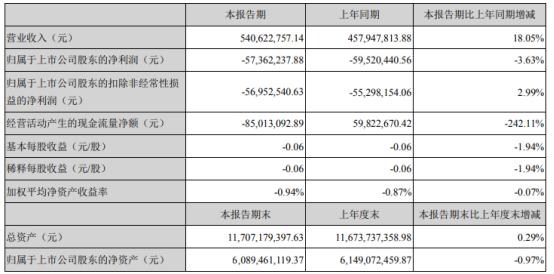 湖北广电2021年第一季度亏损5736.22万 同比亏损减少